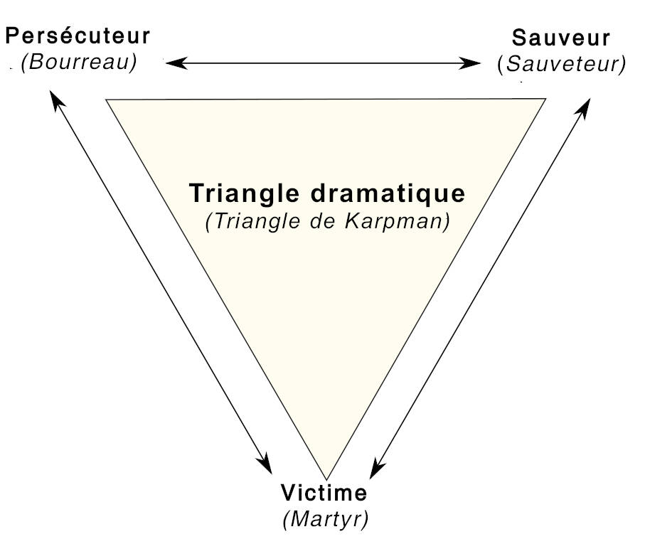 Triangle dramatique